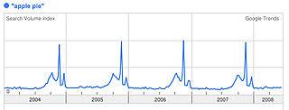 Apple pie graph